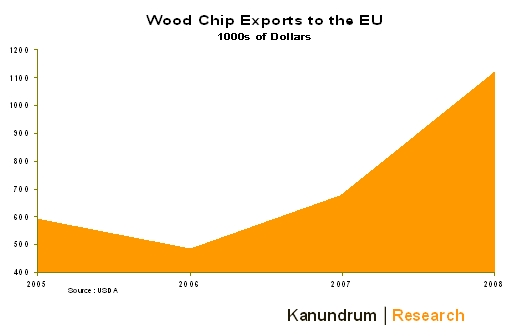 A forest products play for cap and trade seeking alpha - How to make wood pellets wise investment ...