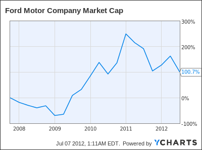 Ford Time To Shrink The Amount Of Outstanding Shares Ford Motor Company Nyse F Seeking Alpha