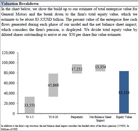Looking At The Numbers Behind General Motors General Motors Company Nyse Gm Seeking Alpha