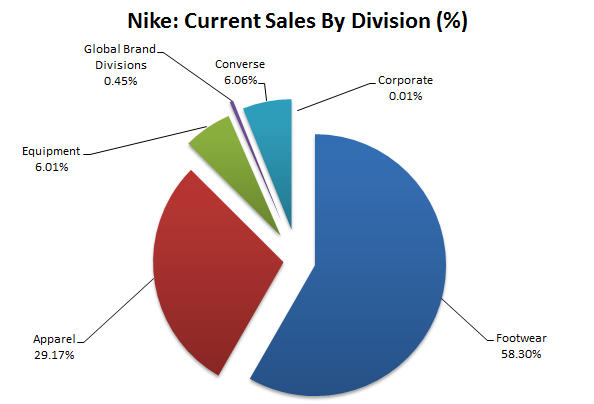 Running Shoes Nike Adidas Revenue Graph