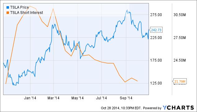 Tesla motors short interest may start falling tesla for Stock price tesla motors