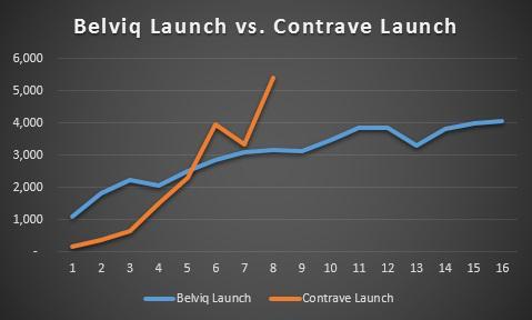 Contrave Sales Continue To Impress - Orexigen Therapeutics