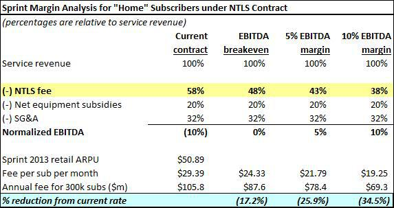 NTELOS Don T Fall For The Yield Sprint Contract A Risk