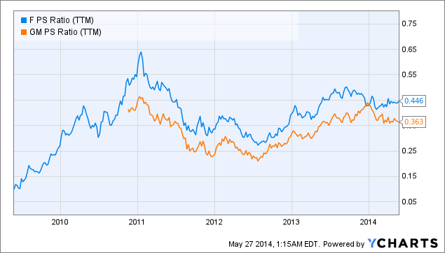 Do analysts know how to value ford and gm ford motor for Ford motor company stock price target