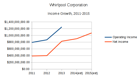 summary whirlpool coporations global strategy Whirlpool reveals plans for global expansion whirlpool is already the world's largest home appliance company, with famous brands like kitchenaid, maytag, amana, and jenn-air in its stable.