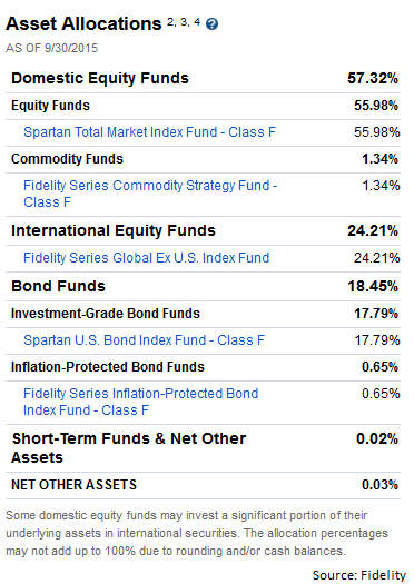 Fidelity target date funds