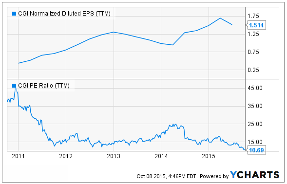 Should You Buy High Dividend Yield Stocks?
