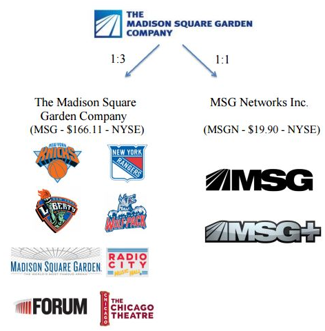 MSG Spin Off Details The Madison Square Garden Company