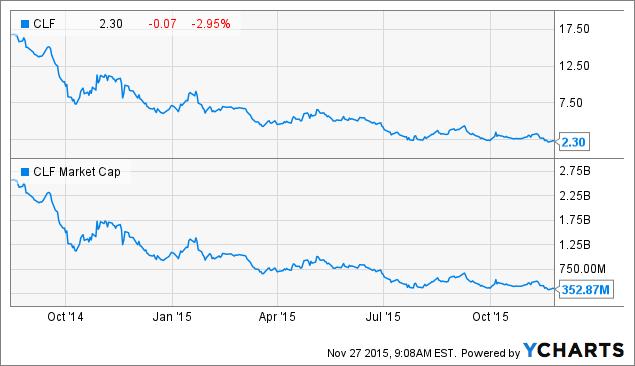 MT  ArcelorMittal SA ADR Aandelen  Investingcom