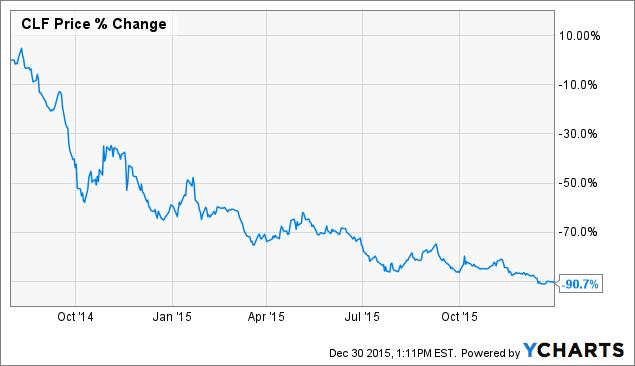 Cliffs Natural Resources Stock News