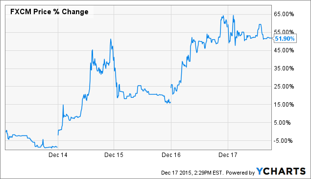 FXCM: Once The World's Third Largest Forex Broker Offers Lucrative ...