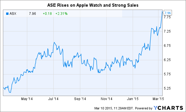 Stock Semiconductor Testing : Advanced semiconductor in the apple watch