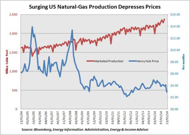 why gas prices should be lowered Why world oil prices should be high and stable  the development of unconventional sources of oil and gas back in the united states has led to a revolution in energy flows and policies, as the.