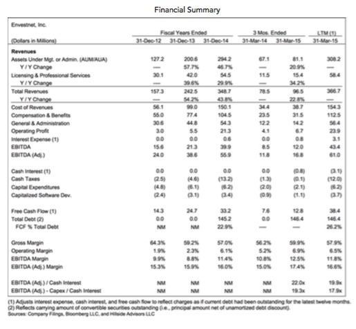 Trading strategies convertible bonds