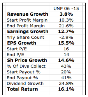 Creating A 'Base Case' For Union Pacific - Union Pacific Corporation (NYSE:UNP)   Seeking Alpha