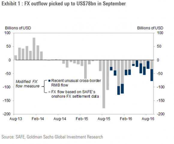 China Capital Outflows Are A Vote Of No Confidence In Economy - iShares China Large-Cap ETF (NYSEARCA:FXI)   Seeking Alpha