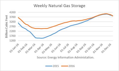 Ice Nbp Natural Gas