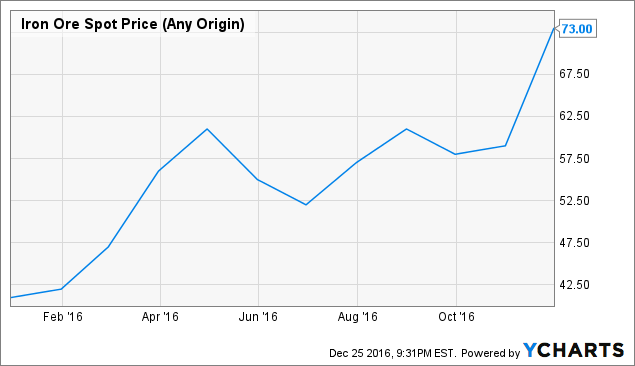 Alpha Natural Resources Inc Stock Price