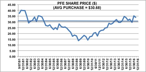 pfizer case study strategy Pfizer's stock has never recovered to the $40+ highs seen in 2000-2001investors can still build dividend strategy dividend pfizer case study.