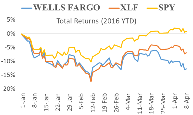Wells fargo stock options yahoo