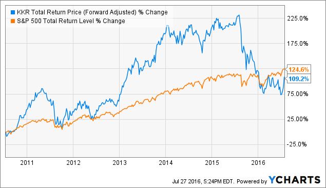 Kkr stock options