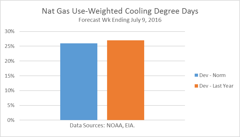 Natural Gas Cooling Degree Days