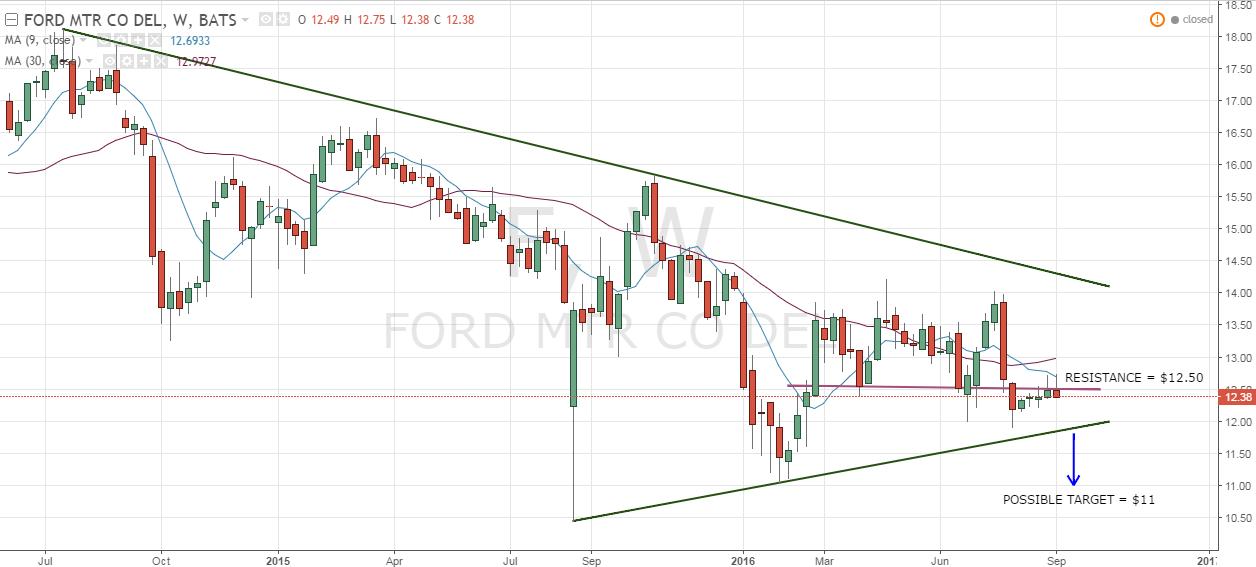 Ford The Only Chart You Need To Watch Ford Motor Company Nyse F Seeking Alpha