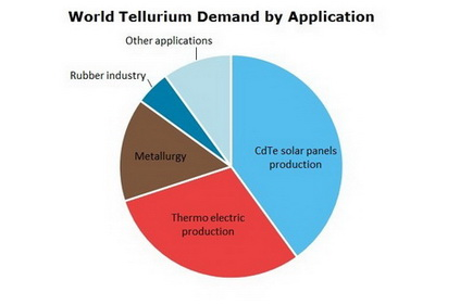 Tellurium Take Advantage Of Growing Demand For This Rare