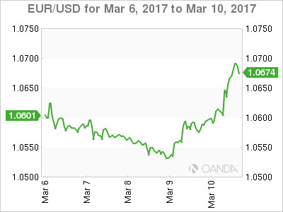 Week Ahead: All Eyes On Fed