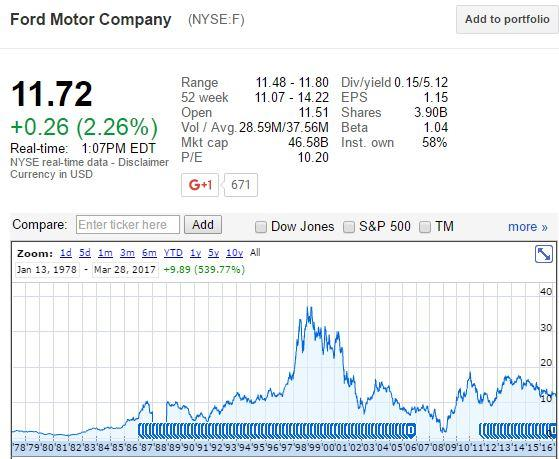 About Ford And Its Dividend In 2017 Ford Motor Company