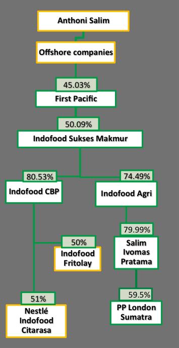 pt indofood value chain Apa saja faktor-faktor yang membentuk value chain pada pt indofood cbp sukses makmur tbk 2 apa saja faktor-faktor prioritas dalam value chain pada pt indofood.