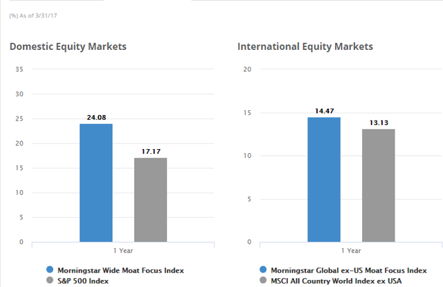 ETFs Tracking Other Global Equities