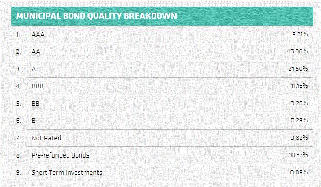 how to close national bonds account