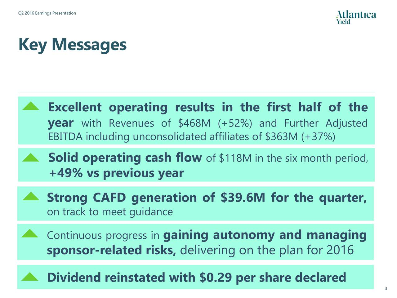 Key Messages Excellent operating results in the first half of the year with Revenues of $468M (+52%) and Further Adjusted EBITDA including unconsolidated affiliates of $363M (+37%) Solid operating cash flow of $118M in the six month period, +49% vs previous year Strong CAFD generation of $39.6M for the quarter, on track to meet guidance Continuous progress ingaining autonomy and managing sponsor-related risks, delivering on the plan for 2016 Dividend reinstated with $0.29 per share declared 3