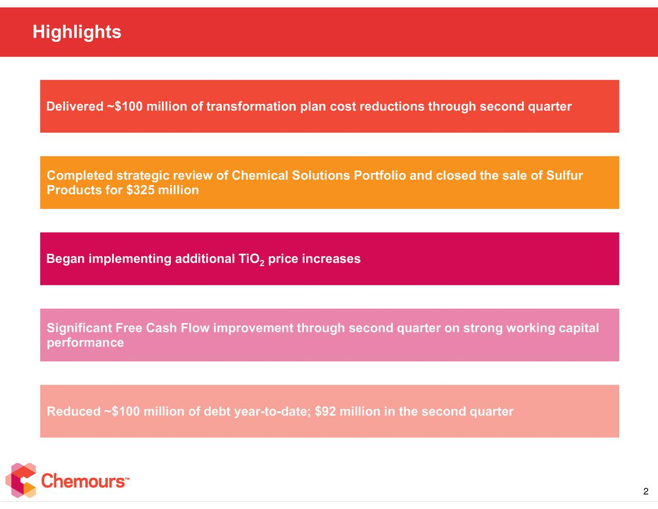 ons Portfolio and closed the sale of Sulfur an cost reductions through second quarternd quarter on strong working capital p2ice increases o-date; $92 million in the second quarter Delivered ~$100 millionferansfmrpleientil g additional TiO0mmprlve Highlights