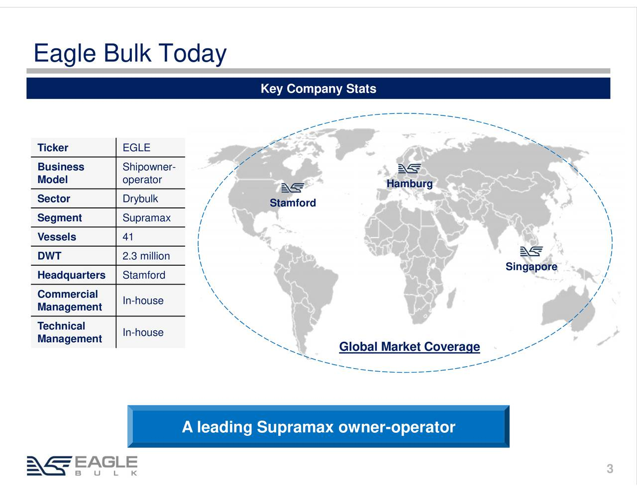 Key Company Stats Ticker EGLE Business Shipowner- Model operator Hamburg Sector Drybulk Stamford Segment Supramax Vessels 41 DWT 2.3 million Headquarters Stamford Singapore Commercial Management In-house Technical In-house Management Global Market Coverage A leading Supramax owner-operator 3