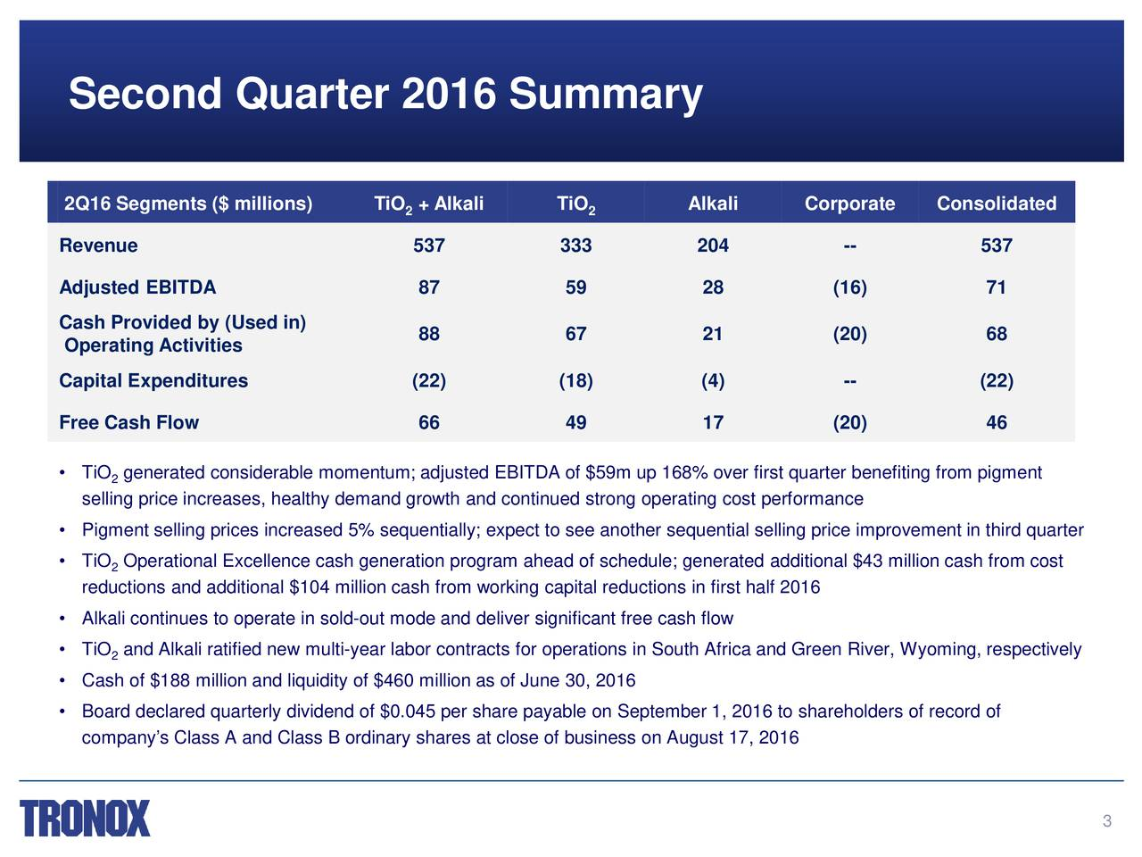 2Q16 Segments ($ millions) TiO + Alkali TiO Alkali Corporate Consolidated 2 2 Revenue 537 333 204 -- 537 Adjusted EBITDA 87 59 28 (16) 71 Cash Provided by (Used in) 88 67 21 (20) 68 Operating Activities Capital Expenditures (22) (18) (4) -- (22) Free Cash Flow 66 49 17 (20) 46 TiO 2generated considerable momentum; adjusted EBITDA of $59m up 168% over first quarter benefiting from pigment selling price increases, healthy demand growth and continued strong operating costperformance Pigment selling prices increased 5% sequentially; expect to see another sequential selling price improvement in third quarter TiO Operational Excellence cash generation program ahead of schedule; generatedadditional $43 million cash from cost 2 reductions and additional $104 million cash from working capital reductions in first half 2016 Alkali continues to operate in sold-out mode and deliver significant free cash flow TiO 2and Alkali ratified new multi-year labor contracts for operations in South Africa and Green River, Wyoming,respectively Cash of $188 million and liquidity of $460 million as of June 30, 2016 Board declared quarterly dividend of $0.045 per share payable on September 1, 2016to shareholders of record of companys Class A and Class B ordinary shares at close of business on August 17, 2016 3