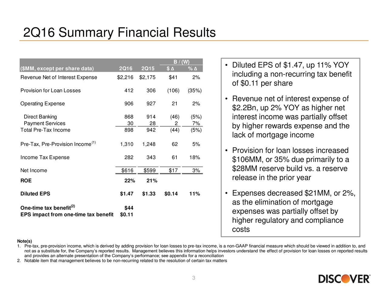 B / (W) ($MM, except per share data) 2Q16 2Q15 $  %   Diluted EPS of $1.47, up 11% YOY including a non-recurring tax benefit Revenue Net of Interest Expense $2,216 $2,175 $41 2% of $0.11 per share Provision for Loan Losses 412 306 (106) (35%) Revenue net of interest expense of Operating Expense 906 927 21 2% $2.2Bn, up 2% YOY as higher net Direct Banking 868 914 (46) (5%) interest income was partially offset Payment Services 30 28 2 7% Total Pre-Tax Income 898 942 (44) (5%) by higher rewards expense and the lack of mortgage income Pre-Tax, Pre-Provision Income 1,310 1,248 62 5% Provision for loan losses increased Income Tax Expense 282 343 61 18% $106MM, or 35% due primarily to a Net Income $616 $599 $17 3% $28MM reserve build vs. a reserve release in the prior year ROE 22% 21% Diluted EPS $1.47 $1.33 $0.14 11%  Expenses decreased $21MM, or 2%, (2) as the elimination of mortgage One-time tax benefit $44 EPS impact from one-time tax benefi$0.11 expenses was partially offset by higher regulatory and compliance costs Note(s) 1. Pre-tax, pre-provision income, which is derived by adding provision for loan losses to pre-tax income, is a non-GAAP financial measure which should be viewed in addition to, and not as a substitute for, the Companys reported results. Management believes this information helps investors understand the effect of provision for loan losses on reported results and provides an alternate presentation of the Companys performance; see appendix for a reconciliation 2. Notable item that management believes to be non-recurring related to the resolution of certain tax matters 3