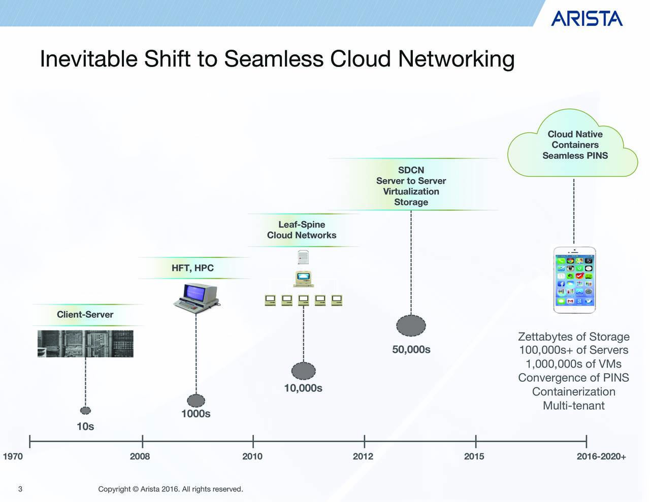 Inevitable Shift to Seamless Cloud Networking SDCN Server to Server Virtualization Storage Leaf-Spine Cloud Networks Database Server HFT, HPC Server ClieClieClieClieClient Client-Server Alternate text color: Hex color# 112346 50,000s 10,000s 1000s 10s 1970 2008 2010 2012 2015 3 Copyright  Arista 2016. All rights reserved.