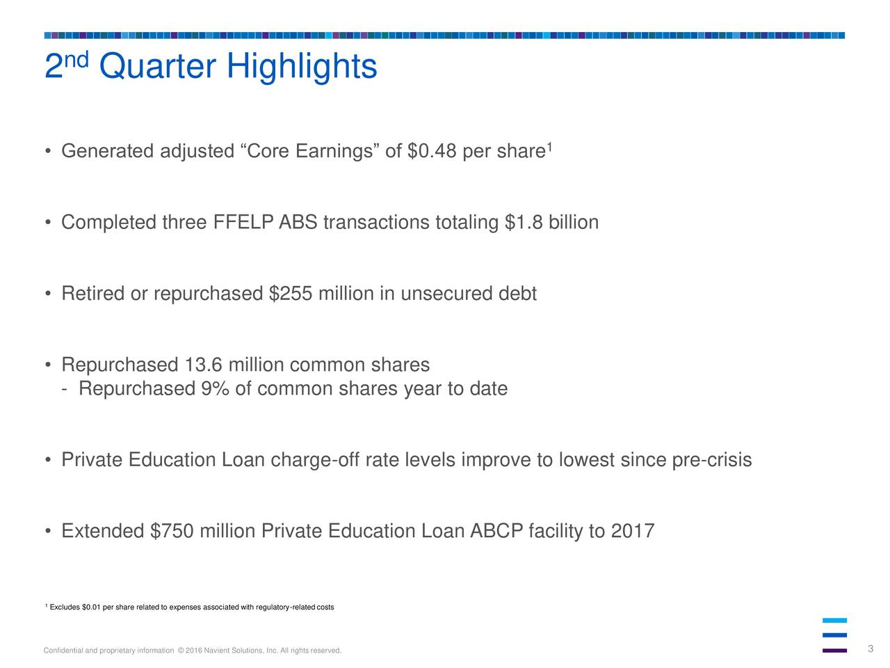 Generated adjusted Core Earnings of $0.48 per share 1 Completed three FFELP ABS transactions totaling $1.8 billion Retired or repurchased $255 million in unsecured debt Repurchased 13.6 million common shares - Repurchased 9% of common shares year to date Private Education Loan charge-off rate levels improve to lowest since pre-crisis Extended $750 million Private Education Loan ABCP facility to 2017 1Excludes $0.01 per share related to expenses associated with regulatory-related costs Confidential and proprietary information  2016 Navient Solutions, Inc. All rights reserved. 3