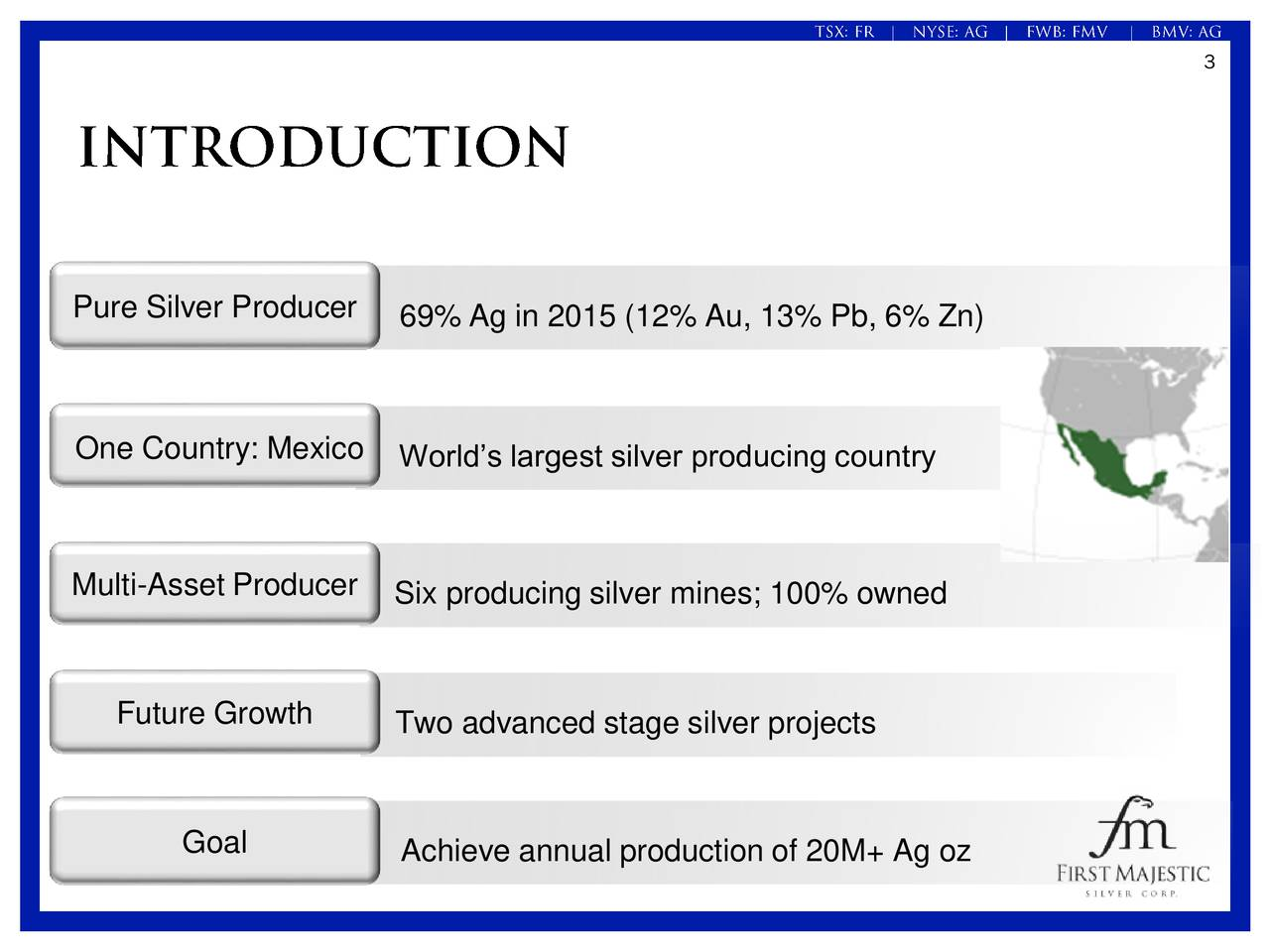 Pure Silver Producer 69% Ag in 2015 (12% Au, 13% Pb, 6% Zn) One Country: Mexico Worlds largest silver producing country Multi-Asset Producer Six producing silver mines; 100% owned Future Growth Two advanced stage silver projects Goal Achieve annual production of 20M+ Ag oz