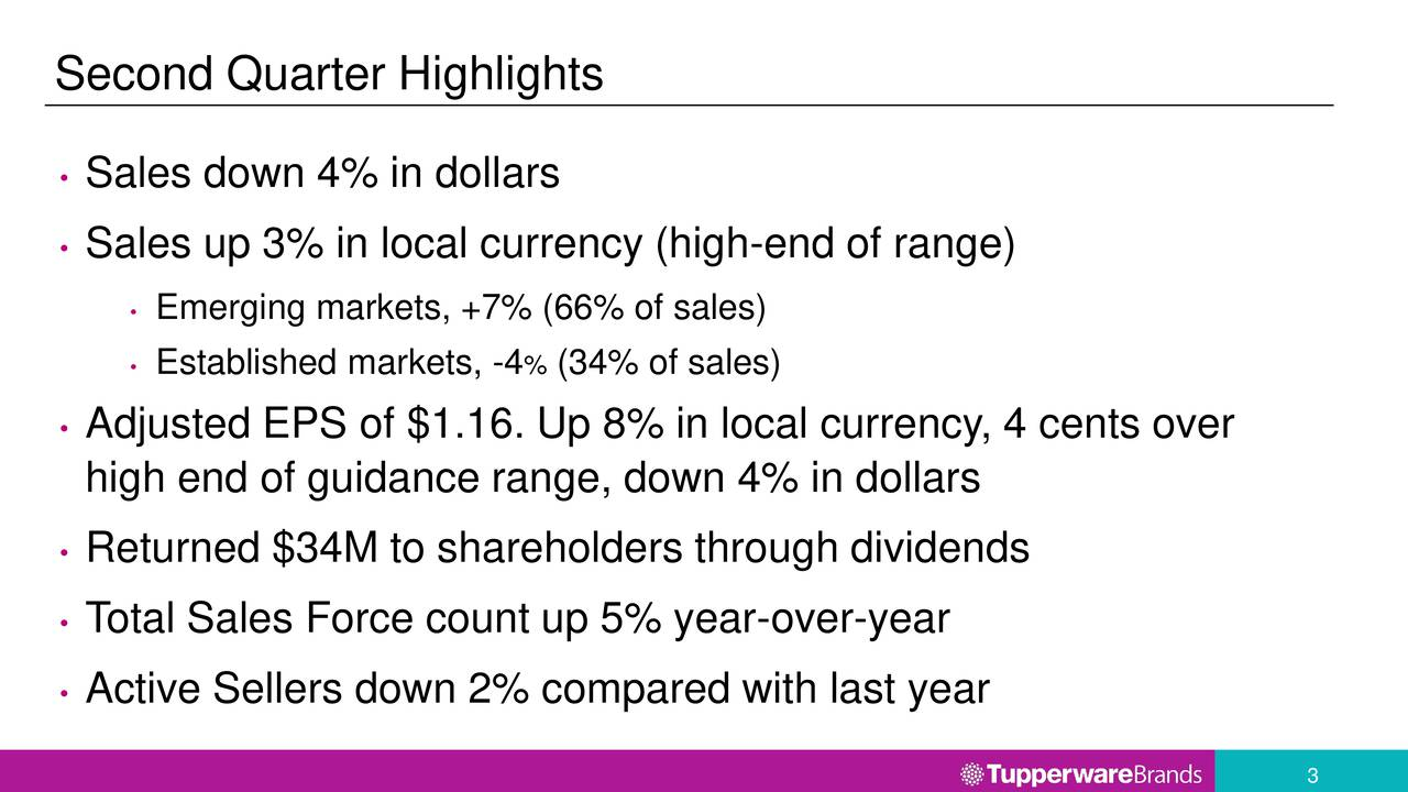 Sales down 4% in dollars Sales up 3% in local currency (high-end of range) Emerging markets, +7% (66% of sales) Established markets, -4 % (34% of sales) Adjusted EPS of $1.16. Up 8% in local currency, 4 cents over high end of guidance range, down 4% in dollars Returned $34M to shareholders through dividends T otal Sales Force count up 5% year-over-year Active Sellers down 2% compared with last year