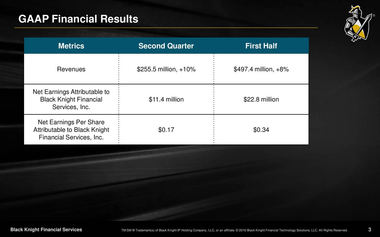 Metrics Second Quarter First Half Revenues $255.5 million, +10% $497.4 million, +8% Net Earnings Attributable to Black Knight Financial $11.4 million $22.8 million Services, Inc. Net Earnings Per Share Attributable to Black Knight $0.17 $0.34 Financial Services, Inc. Black Knight Financial Services TM SM  Trademark(s) of Black Knight IP Holding Company, LLC, or an affiliate.  2013 Black Knight Financial Technology Solutions, LLC. All Rights Reserved.