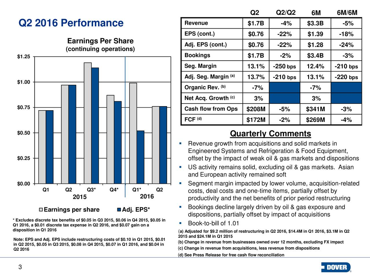 Revenue $1.7B -4% $3.3B -5% Q2 2016 Performance EPS (cont.) $0.76 -22% $1.39 -18% Earnings Per Share Adj. EPS (cont.) $0.76 -22% $1.28 -24% (continuing operations) $1.25 Bookings $1.7B -2% $3.4B -3% Seg. Margin 13.1% -250 bps 12.4% -210bps Adj. Seg. Margin(a) 13.7% -210 bps 13.1% -220bps $1.00 (b) Organic Rev. -7% -7% (c) Net Acq. Growth 3% 3% $0.75 Cash flow from Ops $208M -5% $341M -3% FCF (d) $172M -2% $269M -4% $0.50 Quarterly Comments Revenue growth from acquisitions and solid markets in Engineered Systems and Refrigeration & Food Equipment, $0.25 offset by the impact of weak oil & gas markets and dispositions US activity remains solid, excluding oil & gas markets. Asian and European activity remained soft $0.00  Segment margin impacted by lower volume, acquisition-related Q1 Q2 Q3* Q4* Q1* Q2 costs, deal costs and one-time items, partially offset by 2015 2016 productivity and the net benefits of prior period restructuring Earnings per share Adj. EPS*  Bookings decline largely driven by oil & gas exposure and dispositions, partially offset by impact of acquisitions * Excludes discrete tax benefits of $0.05 in Q3 2015, $0.06 in Q4 2015, $0.05 in Q1 2016, a $0.01 discrete tax expense in Q2 2016, and $0.07 gain on aill of 1.01 disposition in Q1 2016 a) Adjusted for $9.2 million of restructuring in Q2 2016, $14.4M in Q1 2016, $3.1M in Q2 2015 and $24.1M in Q1 2015 in Q2 2015, $0.05 in Q3 2015, $0.08 in Q4 2015, $0.07 in Q1 2016, and $0.04 infrom businesses owned over 12 months, excluding FX impact Q2 2016 c) Change in revenue from acquisitions, less revenue from dispositions d) See Press Release for free cash flow reconciliation 3