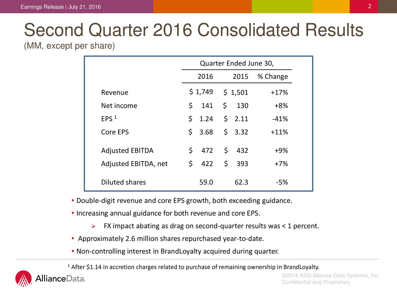 Second Quarter 2016 Consolidated Results (MM, except per share) Quarter Ended June 30, 2016 2015 % Change Revenue $ 1,749 $ 1,501 +17% Net income $ 141 $ 130 +8% EPS1 $ 1.24 $ 2.11 -41% Core EPS $ 3.68 $ 3.32 +11% Adjusted EBITDA $ 472 $ 432 +9% Adjusted EBITDA, net $ 422 $ 393 +7% Diluted shares 59.0 62.3 -5% Double-digit revenue and core EPS growth, both exceeding guidance. Increasing annual guidance for both revenue and core EPS. FX impact abating as drag on second-quarter results was < 1 percent. Approximately 2.6 million shares repurchased year-to-date. Non-controlling interest in BrandLoyalty acquired during quarter. 1After $1.14 in accretion charges related to purchase of remainingownership in BrandLoyalty. 2016 ADS Alliance Data Systems, Inc. Confidential and Proprietary