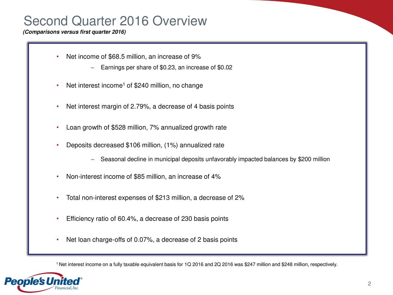 (Comparisons versus first quarter 2016) Net income of $68.5 million, an increase of 9% Earnings per share of $0.23, an increase of $0.02 1 Net interest income of $240 million, no change Net interest margin of 2.79%, a decrease of 4 basis points Loan growth of $528 million, 7% annualized growth rate Deposits decreased $106 million, (1%) annualized rate Seasonal decline in municipal deposits unfavorably impacted balances by $200 million Non-interest income of $85 million, an increase of 4% Total non-interest expenses of $213 million, a decrease of 2% Efficiency ratio of 60.4%, a decrease of 230 basis points Net loan charge-offs of 0.07%, a decrease of 2 basis points 1Net interest income on a fully taxable equivalent basis for 1Q 2016 and 2Q 2016 was $247 million and $248 million, respectively. 2