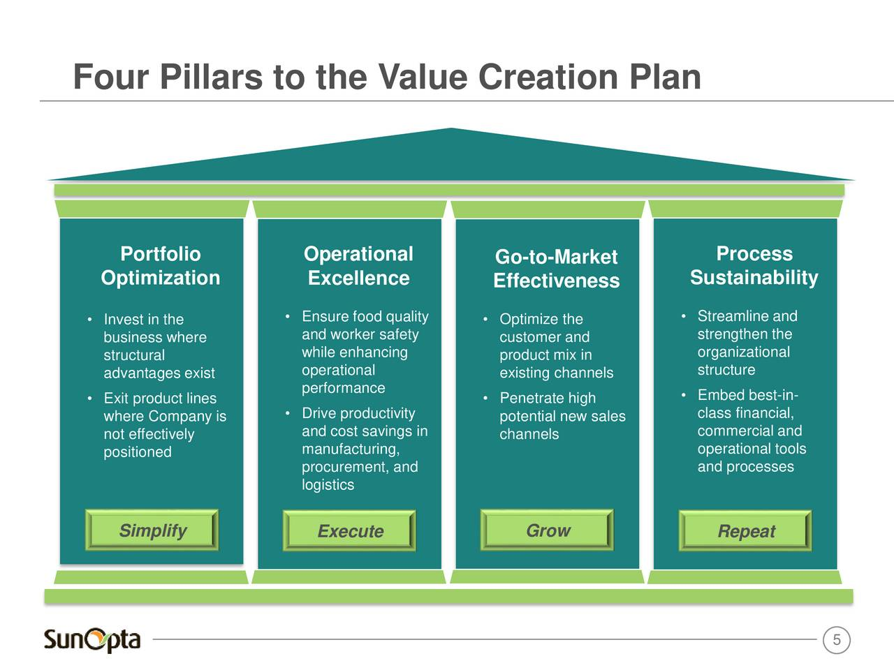 Financial plan for a business plan