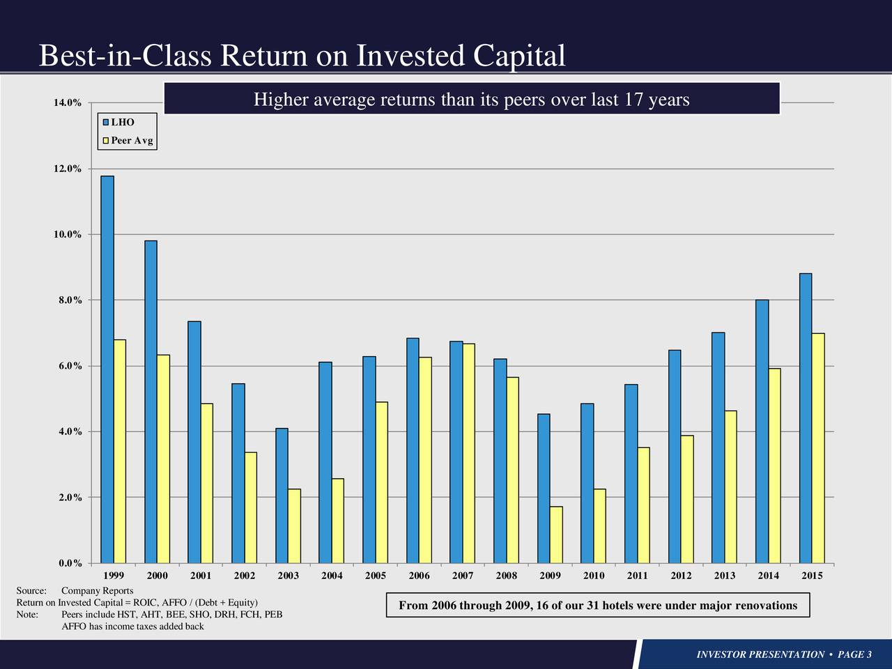 14.0% Higher average returns than its peers over last 17 years LHO Peer Avg 12.0% 10.0% 8.0% 6.0% 4.0% 2.0% 0.0% 1999 2000 2001 2002 2003 2004 2005 2006 2007 2008 2009 2010 2011 2012 2013 2014 2015 Source: Company Reports Return on Invested Capital = ROIC, AFFO / (Debt + Equity) From 2006 through 2009, 16 of our 31 hotels were under major renovations Note: Peers include HST, AHT, BEE, SHO, DRH, FCH, PEB AFFO has income taxes added back INVESTOR PRESENTATION  PAGE 3