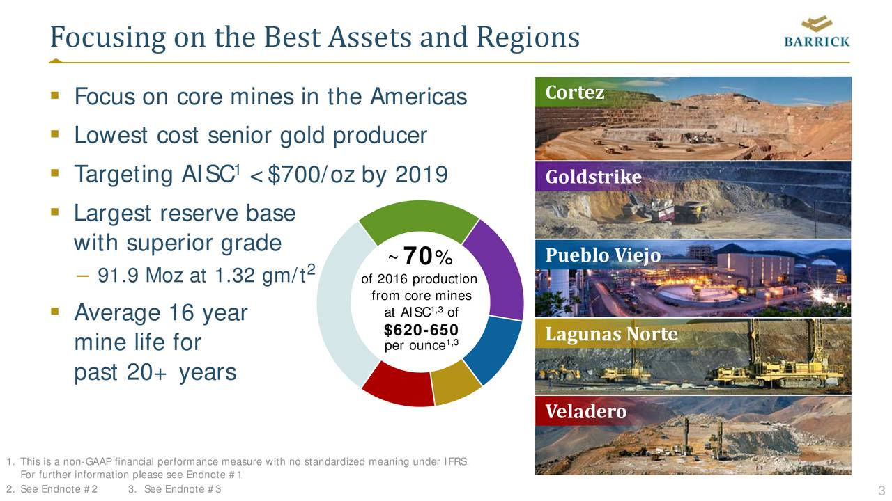 Norte iejo Cortez GoldstrPueblo LagunasVeladero % of 1,3 1,3 ~0 from core mines of 2016 production 2 <$700/oz by 2019 1 91.9 Moz at 1.32 gm/t FocuLowonsrLarwgthtsepseriergrsdeuiarears Focusng n te est Asset and Regions For further information please see Endnote #1