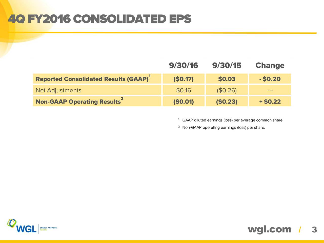 9/30/16 9/30/15 Change 1 Reported Consolidated Results (GAAP) ($0.17) $0.03 - $0.20 Net Adjustments $0.16 ($0.26) --- Non-GAAP Operating Results 2 ($0.01) ($0.23) + $0.22 1GAAP diluted earnings (loss) per average common share 2Non-GAAP operating earnings (loss) per share. wgl.com / 3